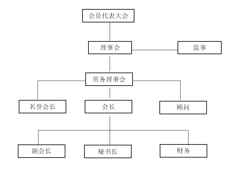 西安市代理记账行业协会组织架构